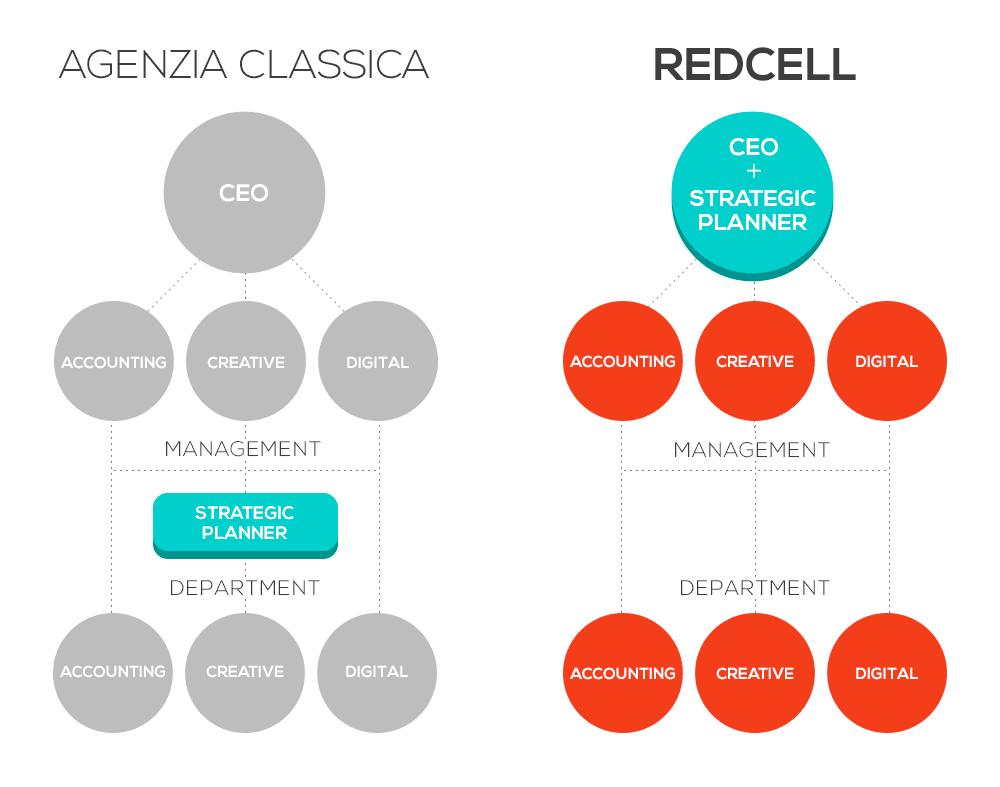 modello organizzativo 1