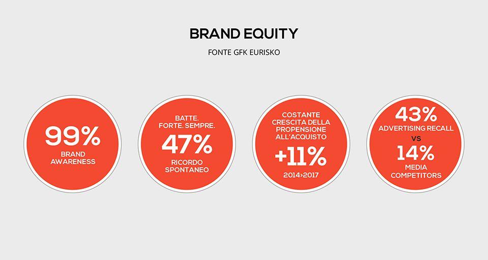 Unieuro brand equity
